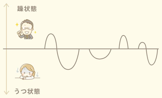 結婚 障害 双極 性 双極性障害の症状サインと対処法(双極当事者・松浦の場合)|松浦秀俊 /